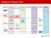 businessprocessflow